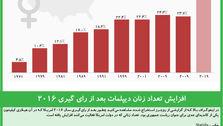 افزایش تعداد زنان دیپلمات بعد از رای گیری ۲۰۱۶