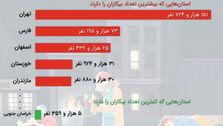 بیشترین و کمترین تعداد بیکاران در استانها