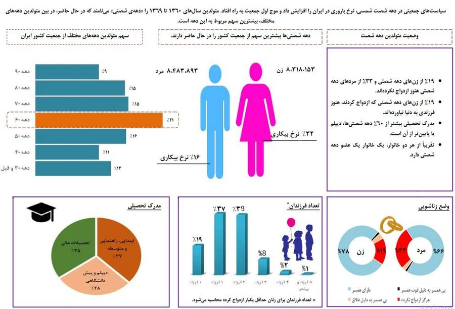 اینفوگرافیک مرکز آمار از وضعیت دهه شصتیها
