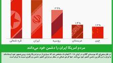 مردم امریکا ایران را دشمن خود میدانند