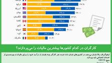 کارگران در کدام کشورها بیشترین مالیات را میپردازند؟