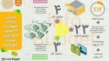 جزئیات پرداخت کمک و تسهیلات به خانوارهای ایرانی متاثر از شیوع کرونا+عکس