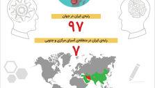 شاخص جهانی رقابتپذیری استعداد برای برخی کشورها