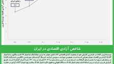 شاخص آزادی اقتصادی در ایران