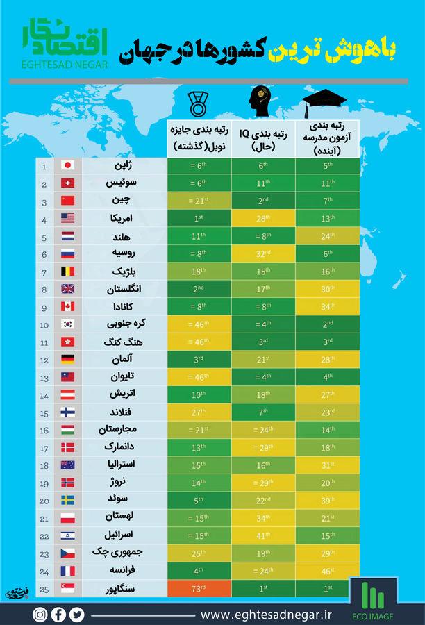 باهوشترین کشورها در جهان