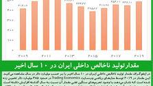 مقدارتولید ناخالص داخلی ایران در ۱۰ سال اخیر