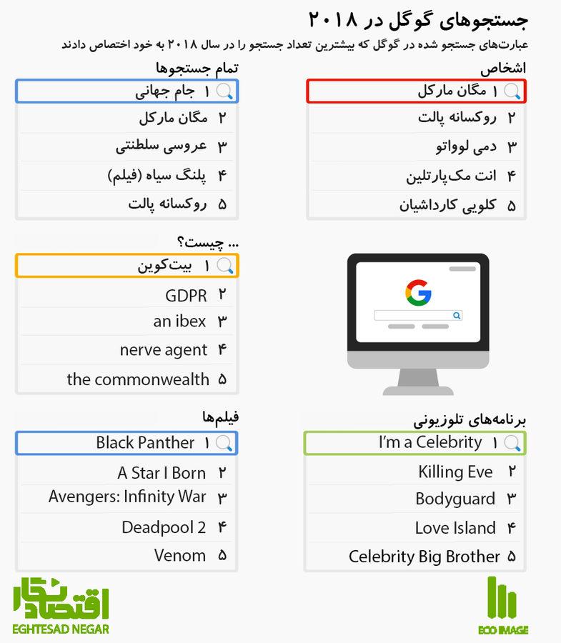 بیشترین جستجوهای انجام شده در گوگل در سال ۲۰۱۸