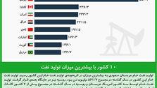 ۱۰ کشور با بیشترین میزان تولید نفت