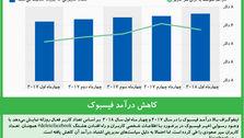 کاهش درآمد فیسبوک