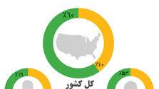 ۴۰ درصد آمریکاییها سوسیالیسم را به کاپیتالیسم ترجیح میدهند