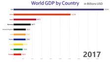 تولید ناخالص داخلی ۱۰ کشور برتر در فاصله ۱۹۶۰ تا ۲۰۱۷
