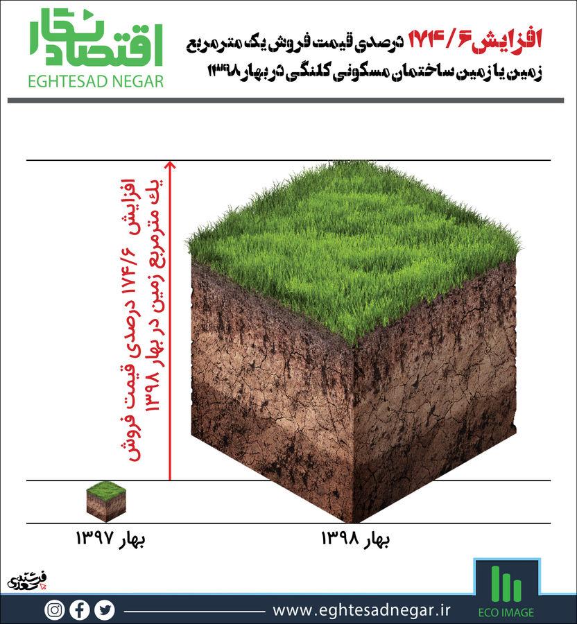 افزایش قیمت زمین