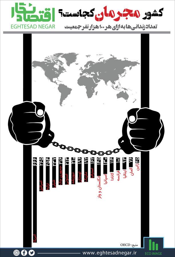 کشور مجرمان کجاست