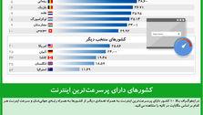 کشورهای دارای پرسرعتترین اینترنت