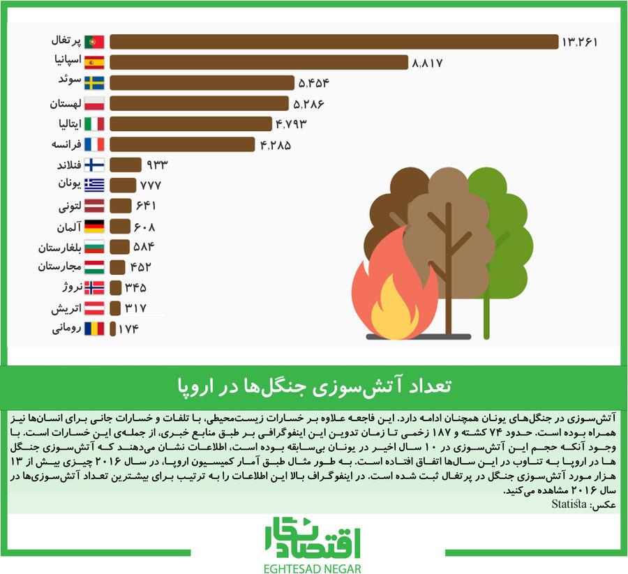 تعداد آتشسوزی جنگلها در اروپا