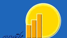 فاصله تورمی دهکها به ٤,٧ درصد افزایش یافت