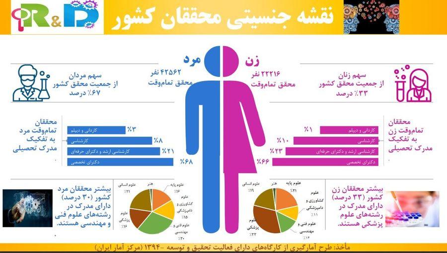 یک سوم محققان در کشور زن هستند