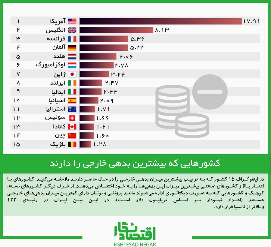 کشورهایی که بیشترین بدهی خارجی را دارند