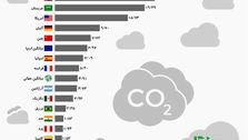 متهمان اصلی گرمایش زمین چه کشورهایی هستند؟