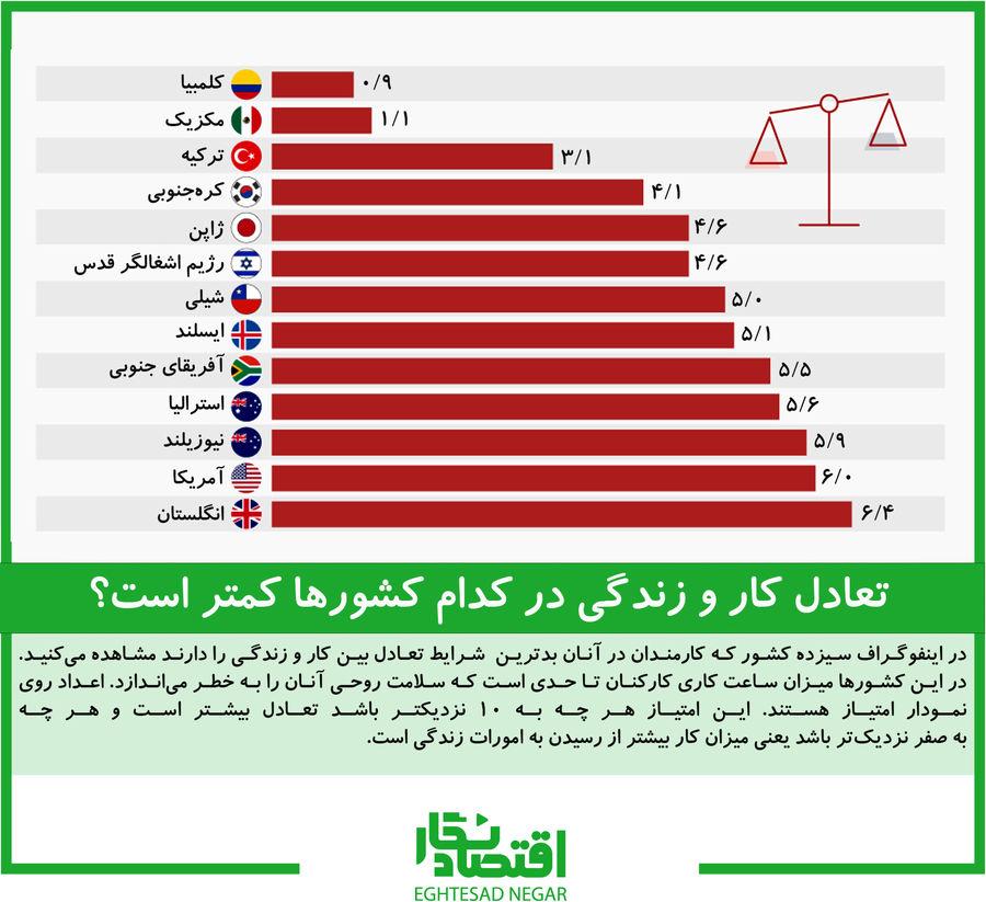 تعادل کار و زندگی در کدام کشورها کمتر است؟