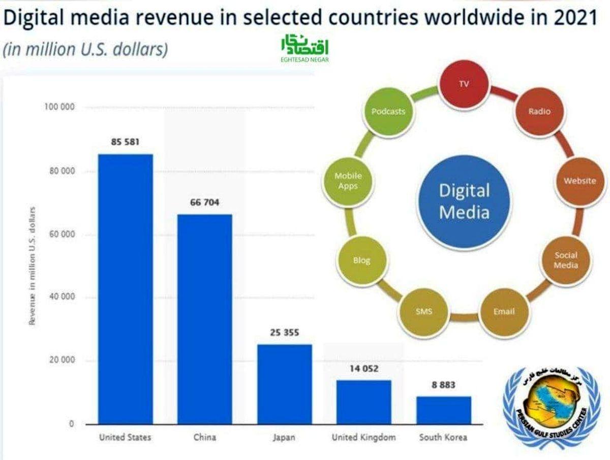 درآمد آمریکا از رسانههای دیجیتال ۲۱ برابر فروش نفت ایران است!