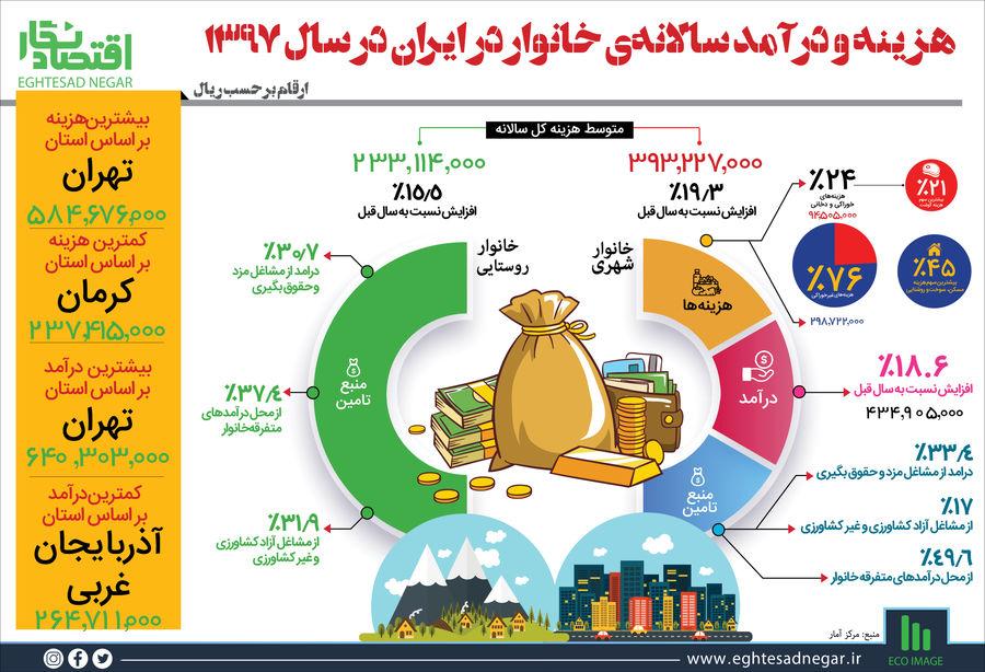 هزینه و درآمد سالانهی خانوار در ایران در سال ۱۳۹۷