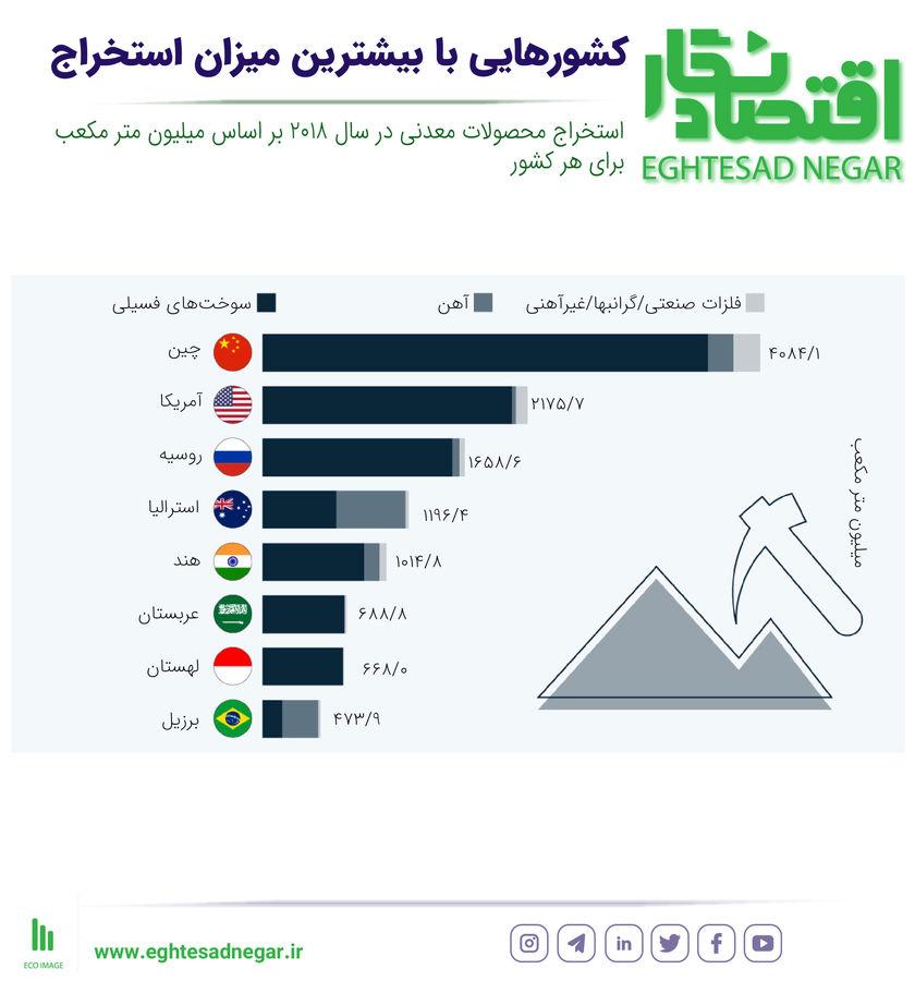 کشورهایی با بیشترین میزان استخراج