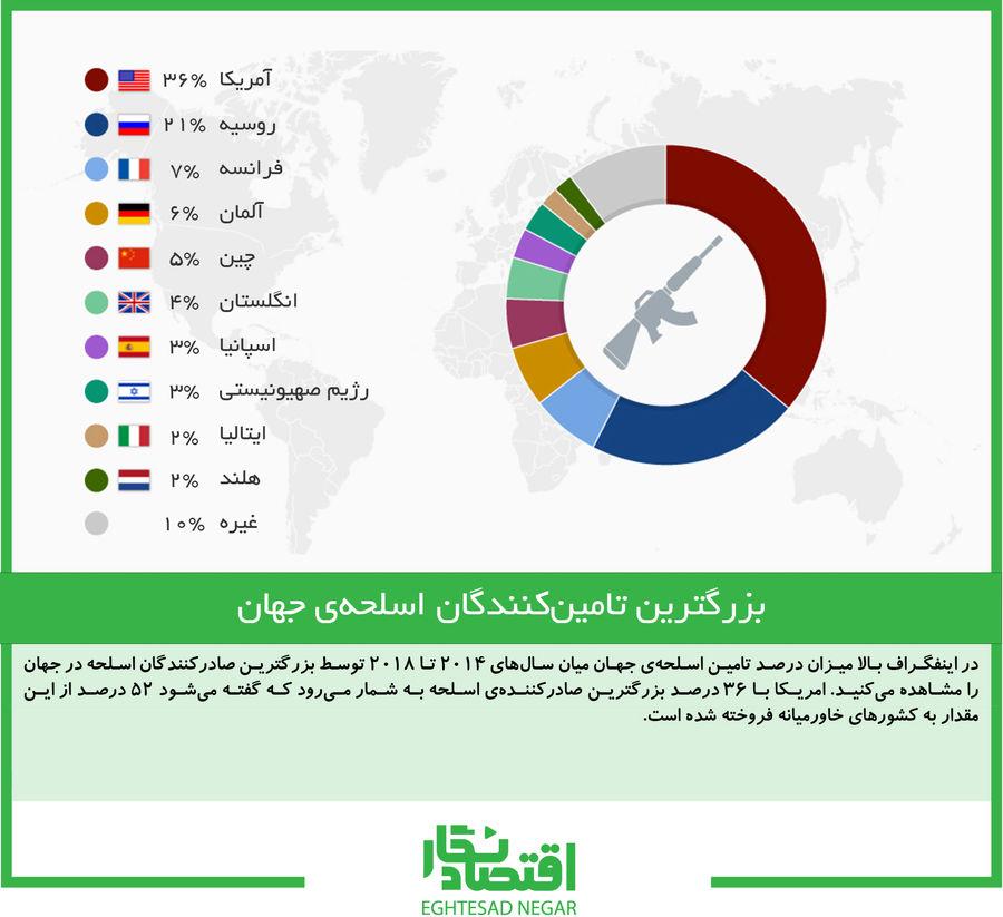 بزرگترین تامینکنندگان اسلحهی جهان