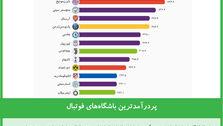 پردرآمدترین باشگاههای فوتبال جهان در فصل 2017-2016