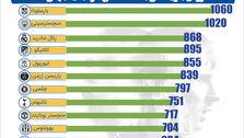 ارزش بازیکنان باشگاههای فوتبال جهان