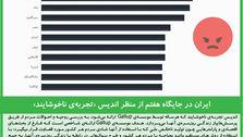 ایران در جایگاه هفتم از منظر اندیس «تجربهی ناخوشایند»