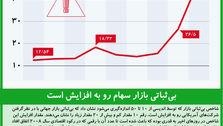 بیثباتی بازار سهام رو به افزایش است