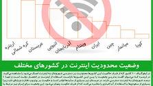 وضعیت محدودیت اینترنت در کشورهای مختلف