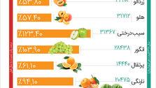 قیمت میوهها نسبت به سال قبل چقدر تغییر کرده است؟