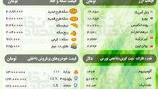 قیمت امروز ( پنجشنبه 25 اردیبهشت) سکه، ارز، نفت، فلزات و خودروهای پرفروش + شاخص بورس