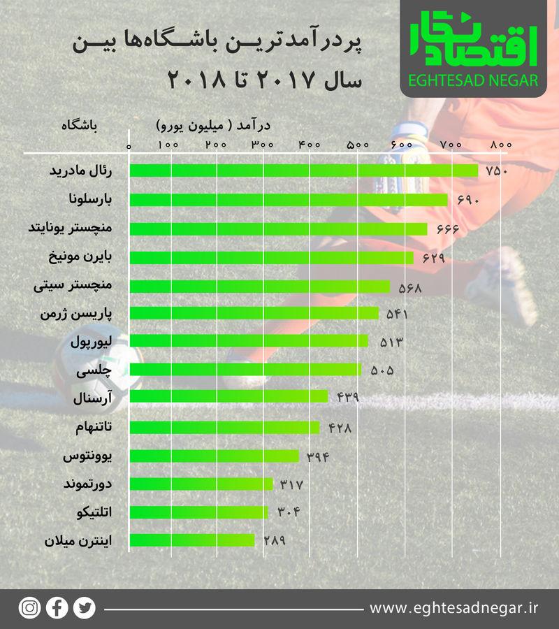 پردرآمدترین باشگاهها بین سال ۲۰۱۷ تا ۲۰۱۸