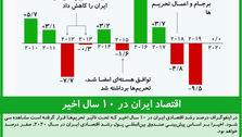 اقتصاد ایران در ۱۰ سال اخیر