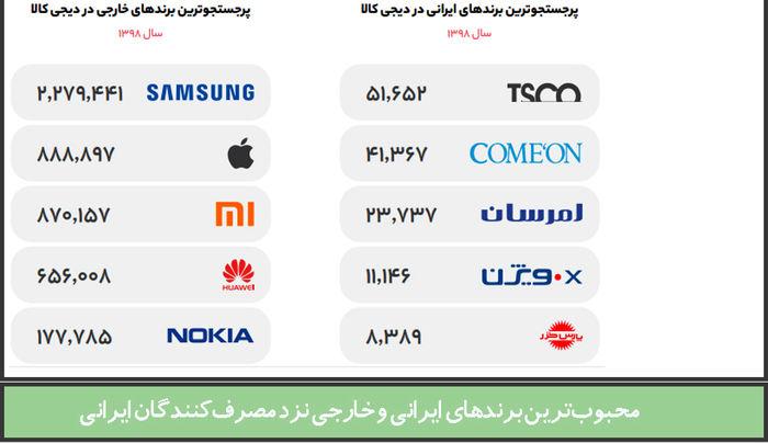 محبوبترین برندهای ایرانی و خارجی نزد مصرفکنندگان ایرانی