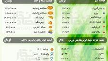 قیمت امروز ( جمعه 22 فروردین ) سکه، ارز، نفت، فلزات و خودروهای پرفروش + شاخص بورس