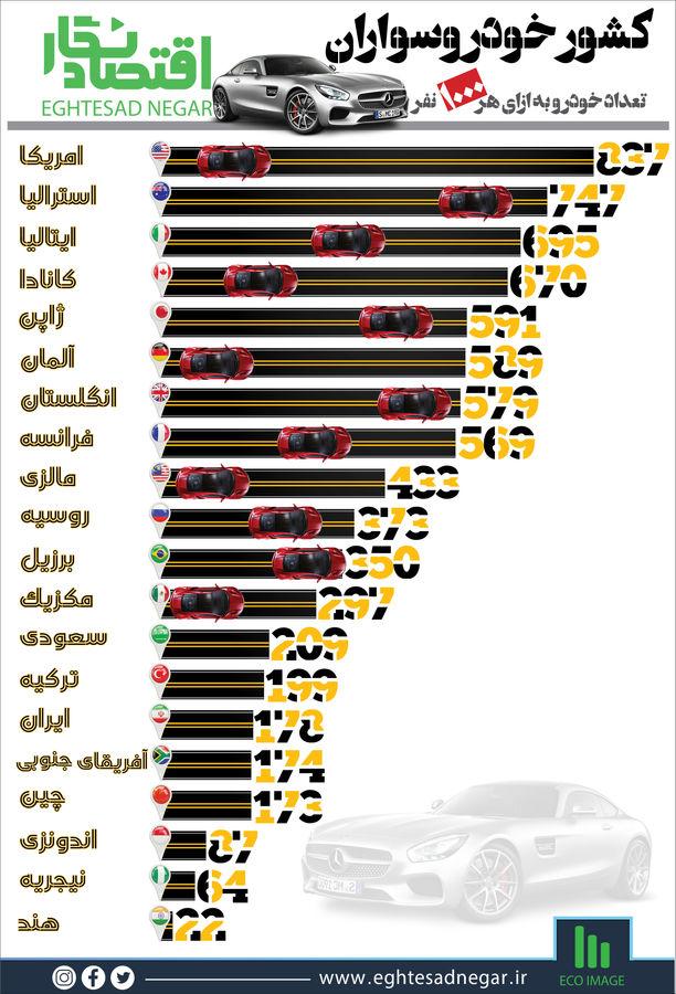 کشور خودروسواران